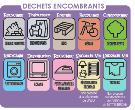 Decheteries - Dechets encombrants